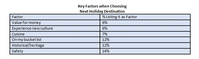 Key Factors When choosing