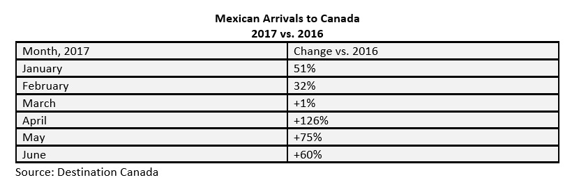 mexican arrivals to canada