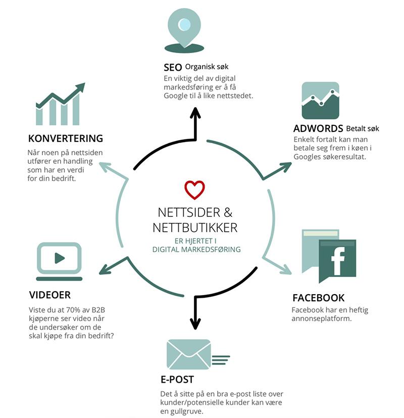 de04ec41 Digital markedsføring - best effekt for våre kunder - InBusiness AS