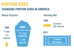 NPR Popcorn Portion Size Example
