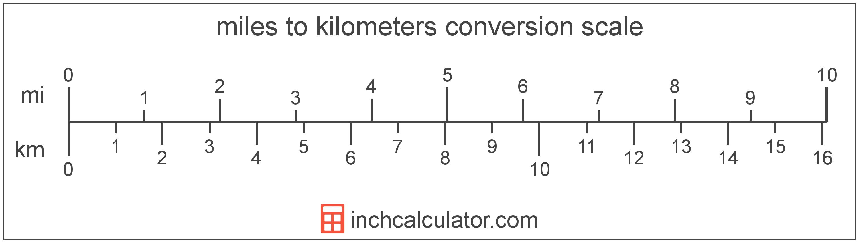 Kilometer Length Unit Conversions