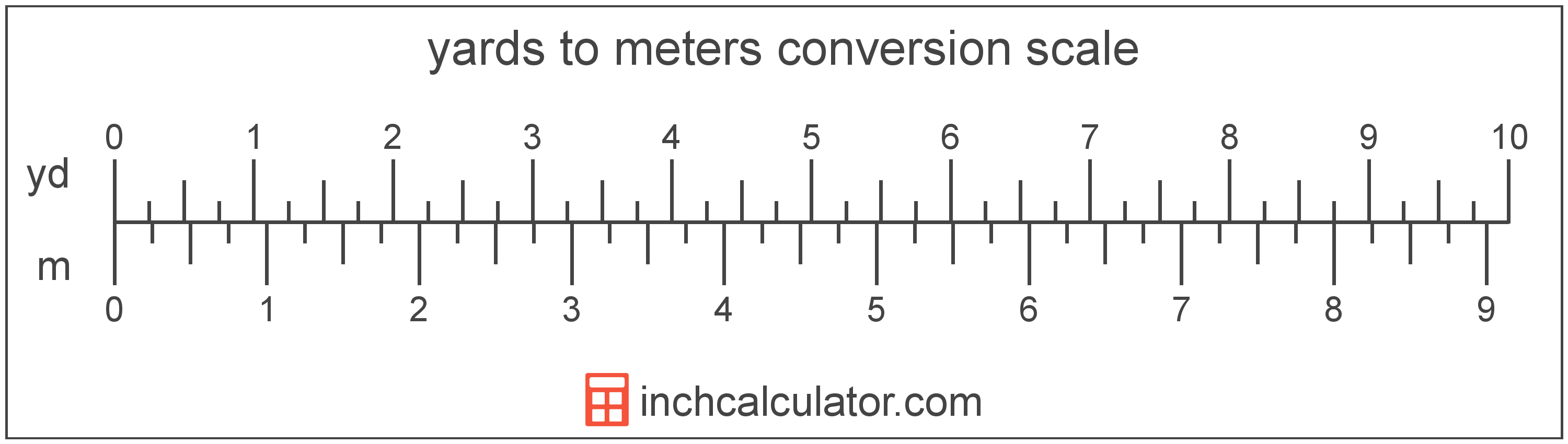 Convert Meters To Yards