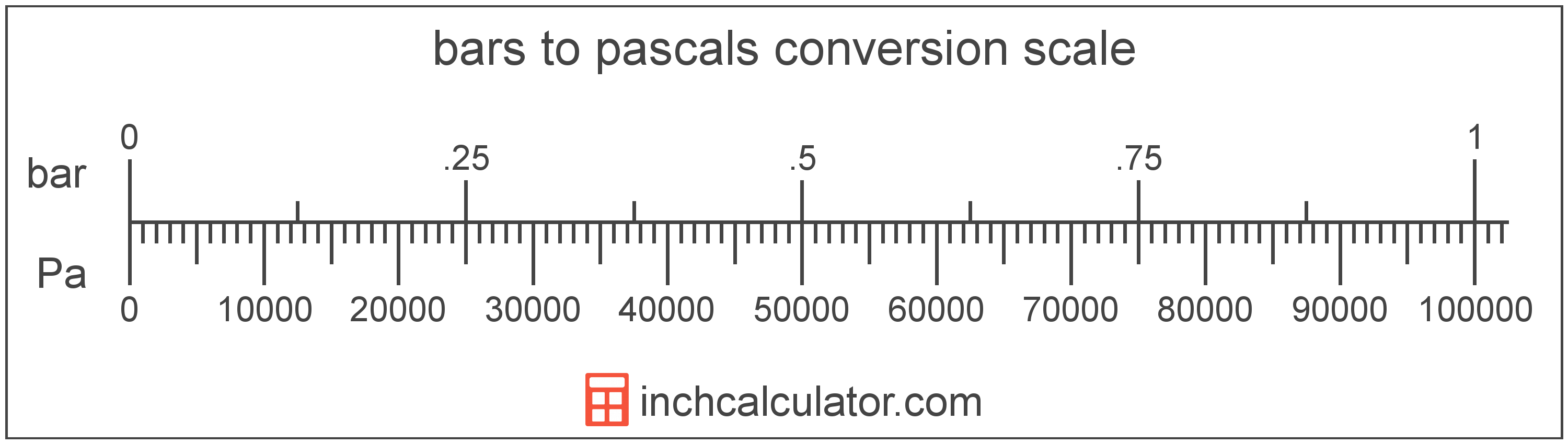 Pascals To Bars Conversion Pa To Bar