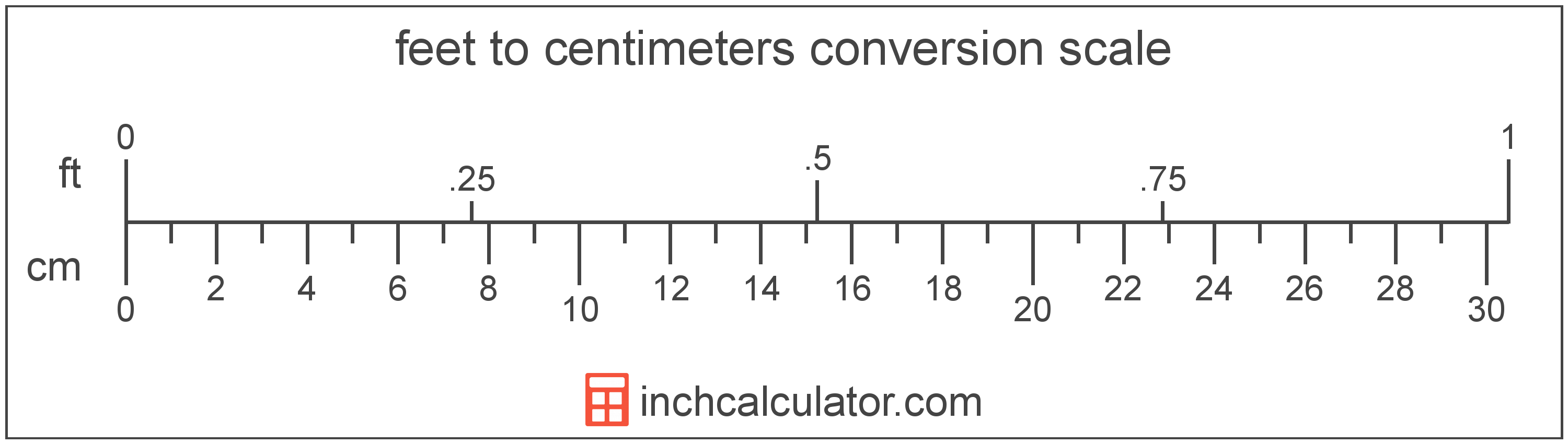 Feet To Centimeters Conversion Ft To Cm