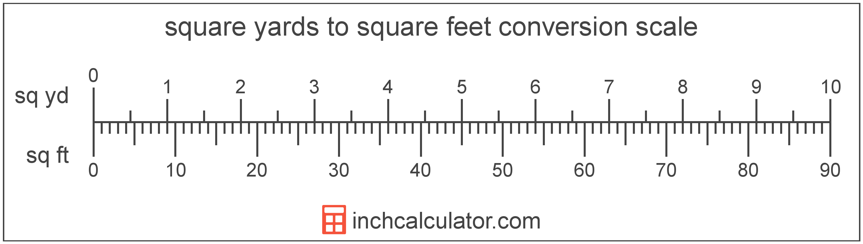 Square Feet To Square Yards Conversion Sq Ft To Sq Yd