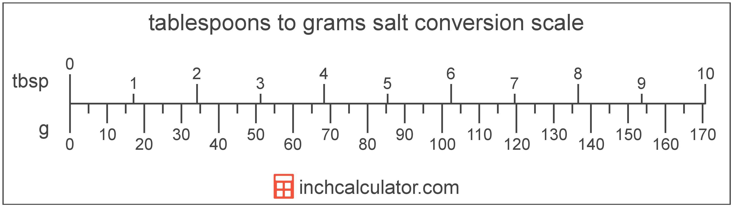 Convert Grams Of Salt To Tablespoons