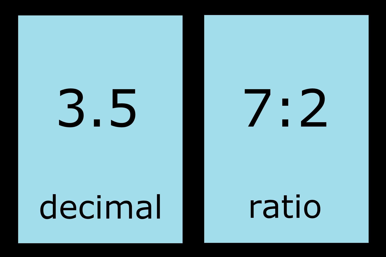 Decimal To Ratio Calculator