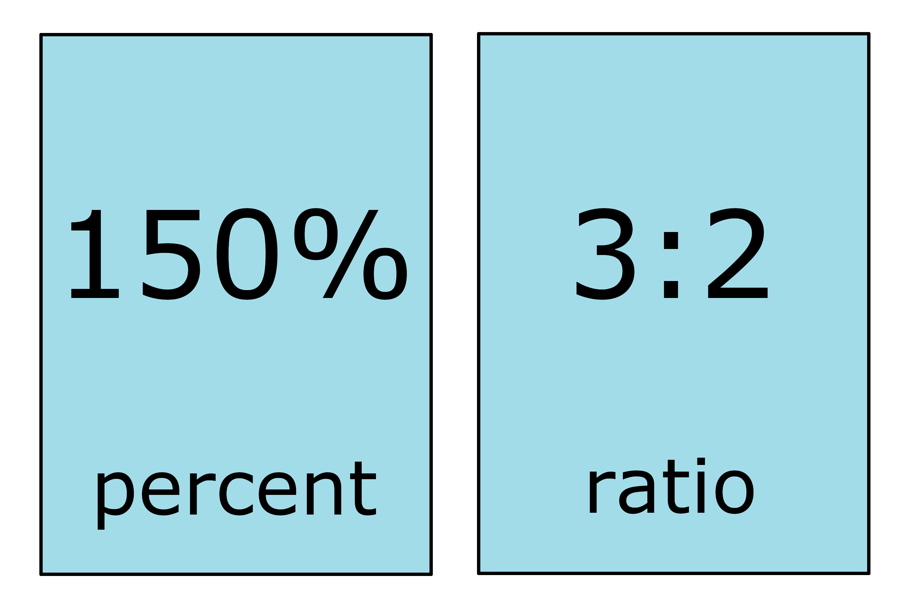 Percent To Ratio Calculator