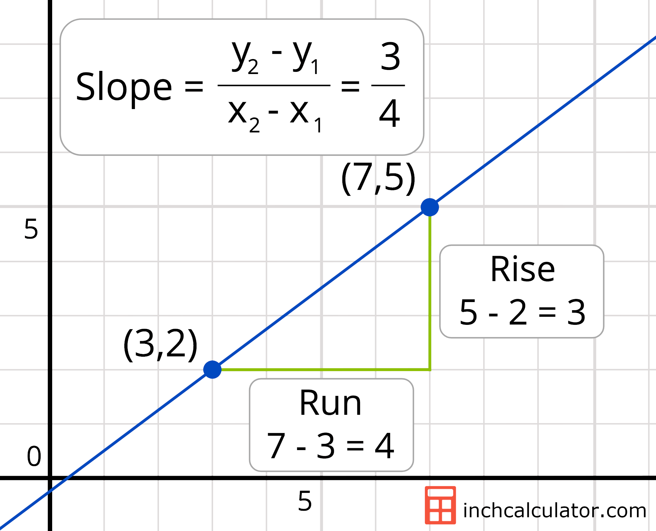 Slope Calculator
