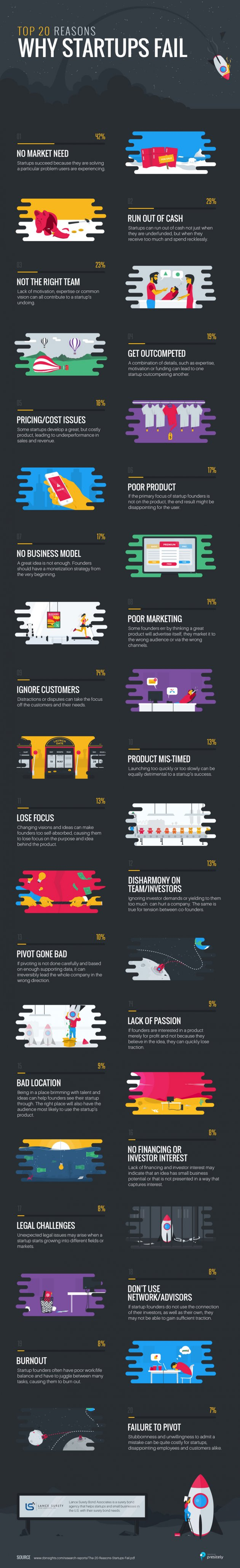 Why businesses fail infographic