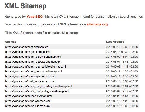 Sitemap and increasing search engine position