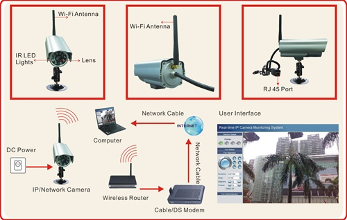 Foscam FI8904W External Wireless IP Camera – incompletegeek
