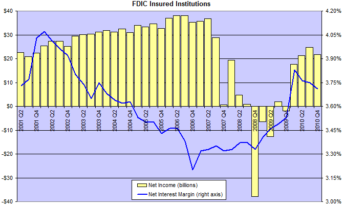 FDIC Interest Margins