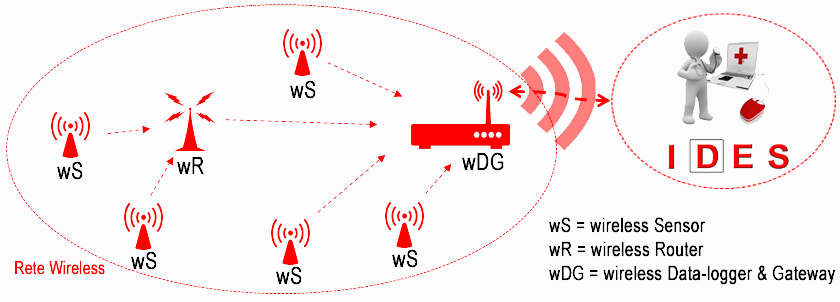 monitoraggio rete wireless