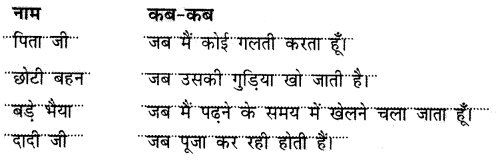 NCERT Solutions for Hindi: Chapter 9-बुलबुल प्रश्न 8