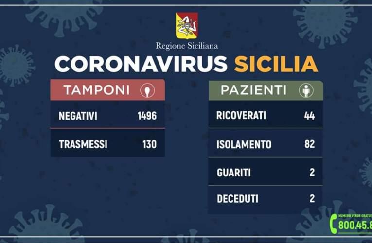 Regione Siciliana, Coronavirus, i dati  aggiornati