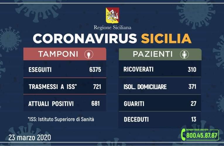 Regione Siciliana, coronavirus, totale 721positivi, +91 rispetto a ieri