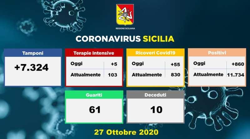 Oggi + 860 le persone positive in Sicilia, + 1 a Capo d'Orlando