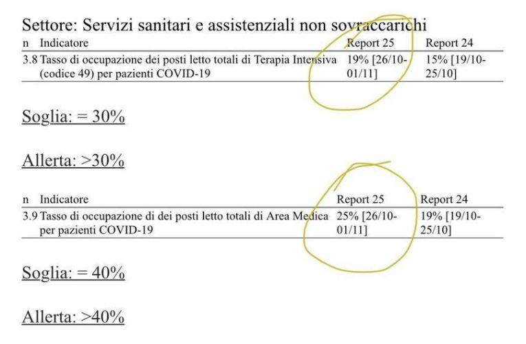 Sicilia, emergenza coronavirus, l' assessore alla Salute pronta a smentire la zona arancione