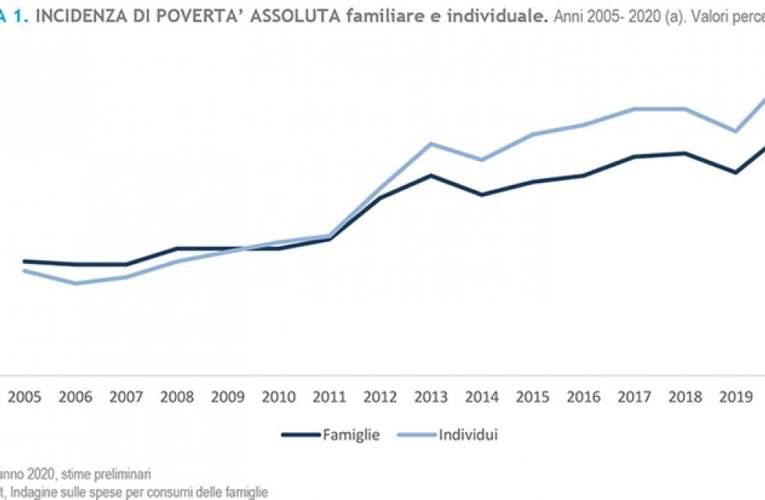 Aumenta il tasso di povertà in Italia.