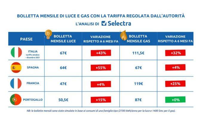 Aumento bollette, ecco chi paga di più in Europa:il confronto con l'Italia.