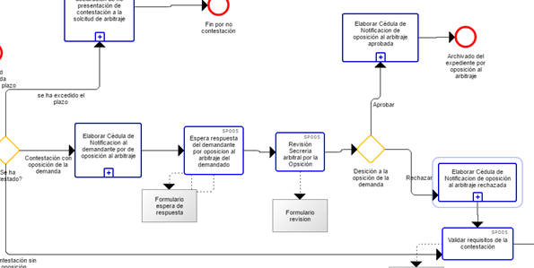 Diagrama en notacion BPMN de la aplicación eSignaDesigner