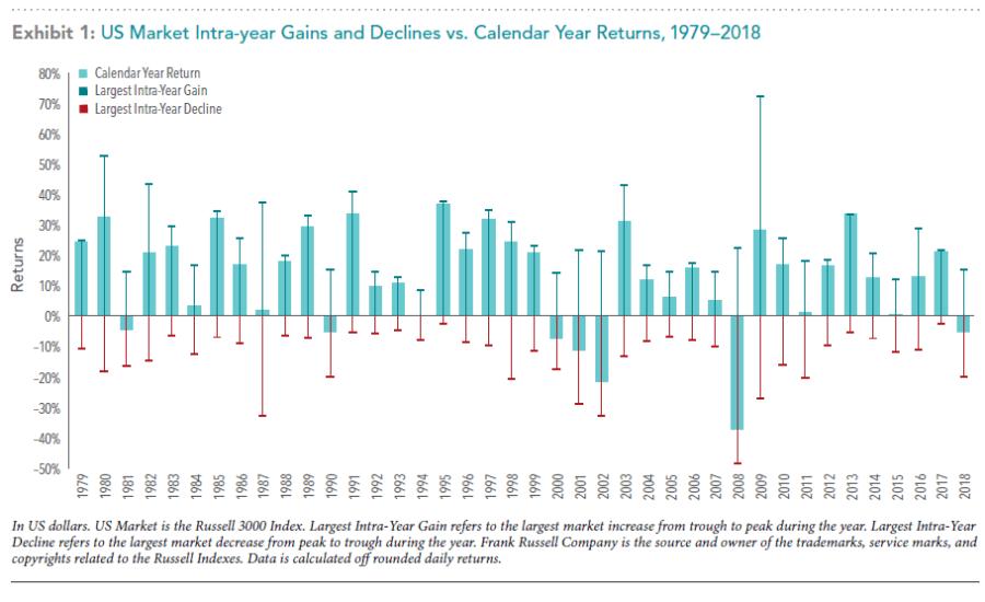 US Market Intra-year Gains & Declines vs Calendar Year Returns
