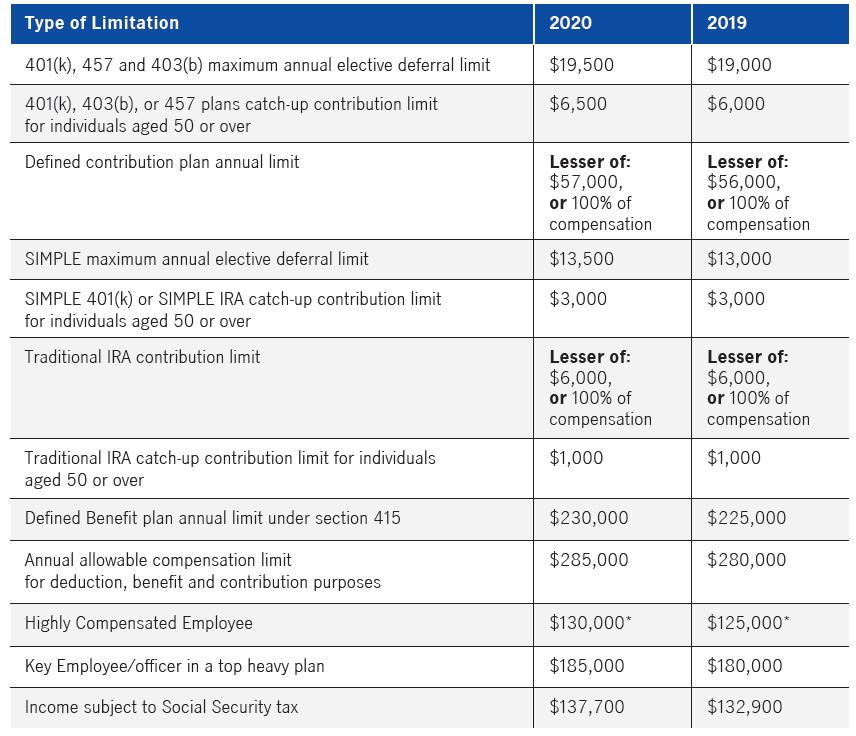 2020 IRS Contribution Limits