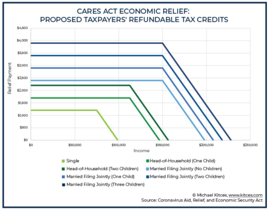 CARES ACT Economic Relief