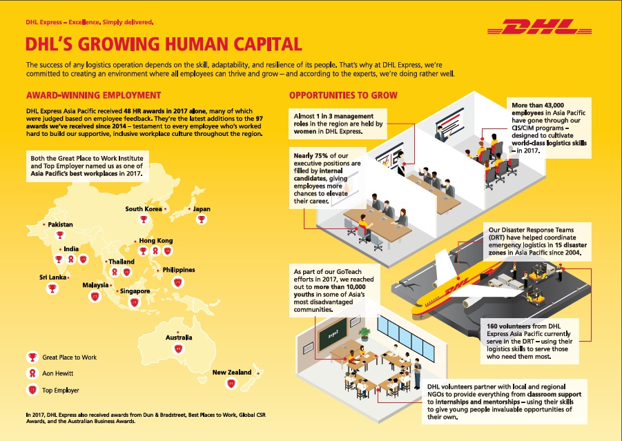 DHL Express named Asia Pacific's best employer for fourth consecutive year