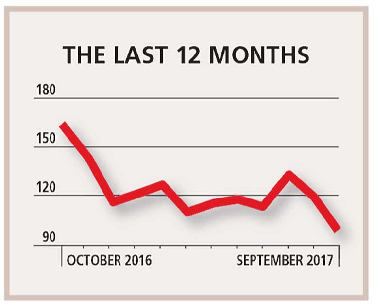 Biz confidence rises for fourth consecutive month