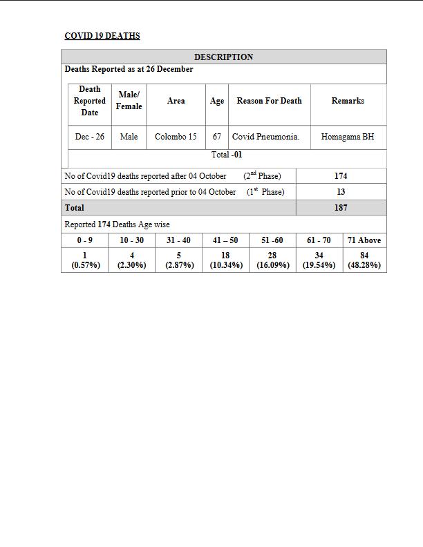CV-19 deaths Dec 26