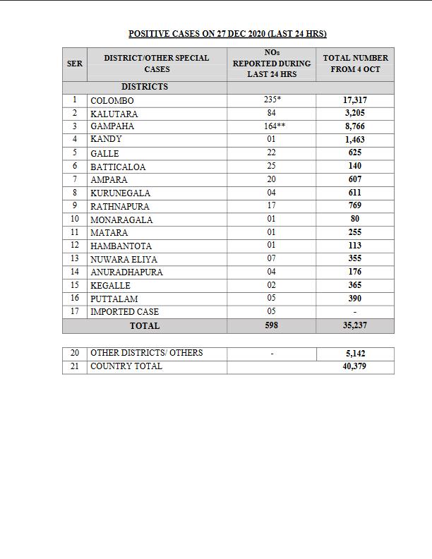 POSITIVE CASES ON 27 DEC 2020 (LAST 24 HRS)