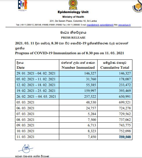 Progress of CV-19 Immunization- 759,548 March 12, 2021