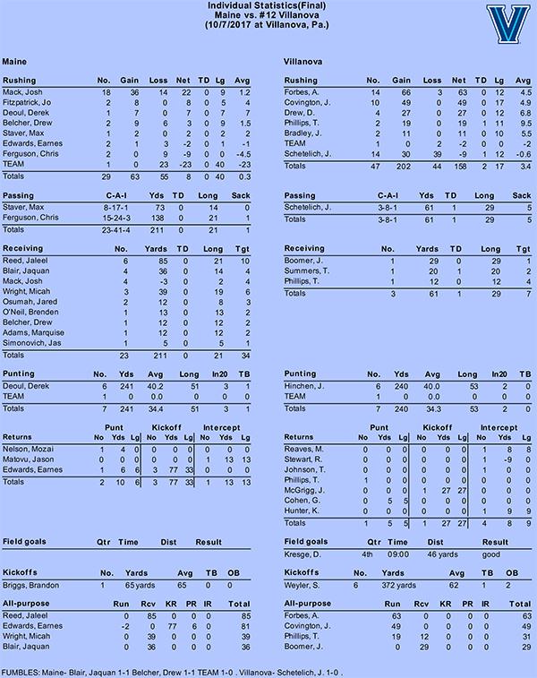 Villanova vs Maine 2017 STATS copy.pdf-4