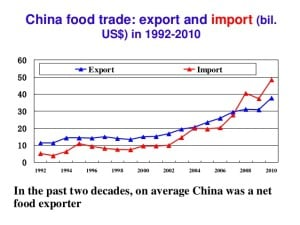 Chinese net food exports