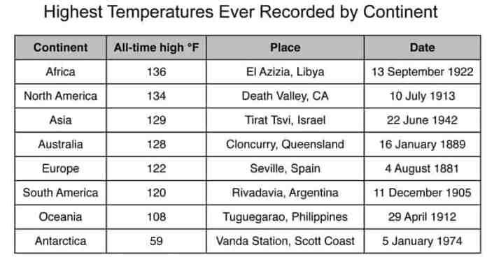High temp chart