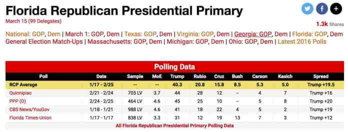 Florida poll