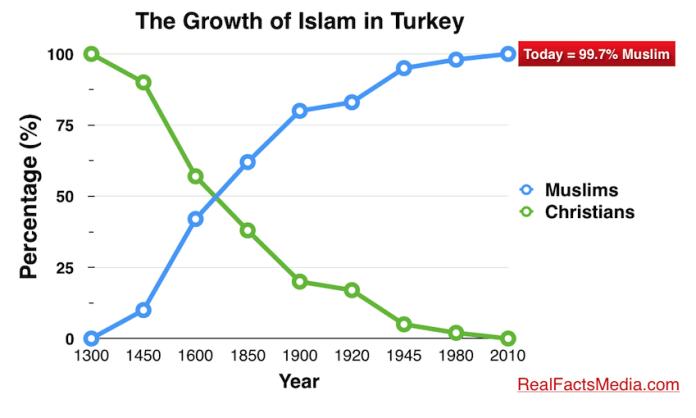 TurkeyIslam