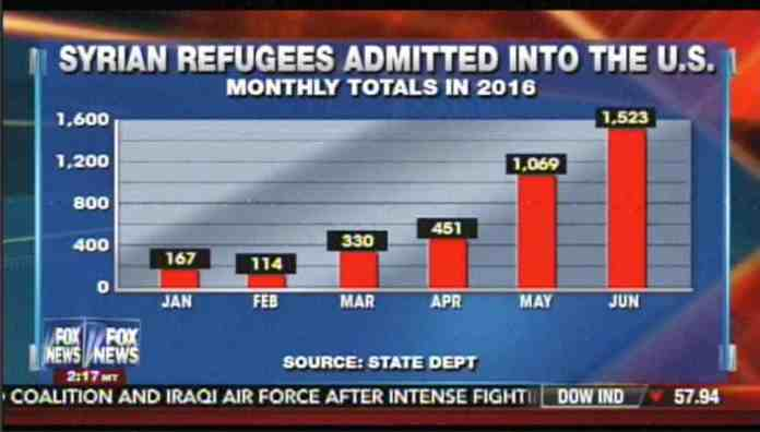 syrian refugee rush