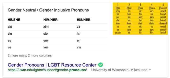 proper-pronouns