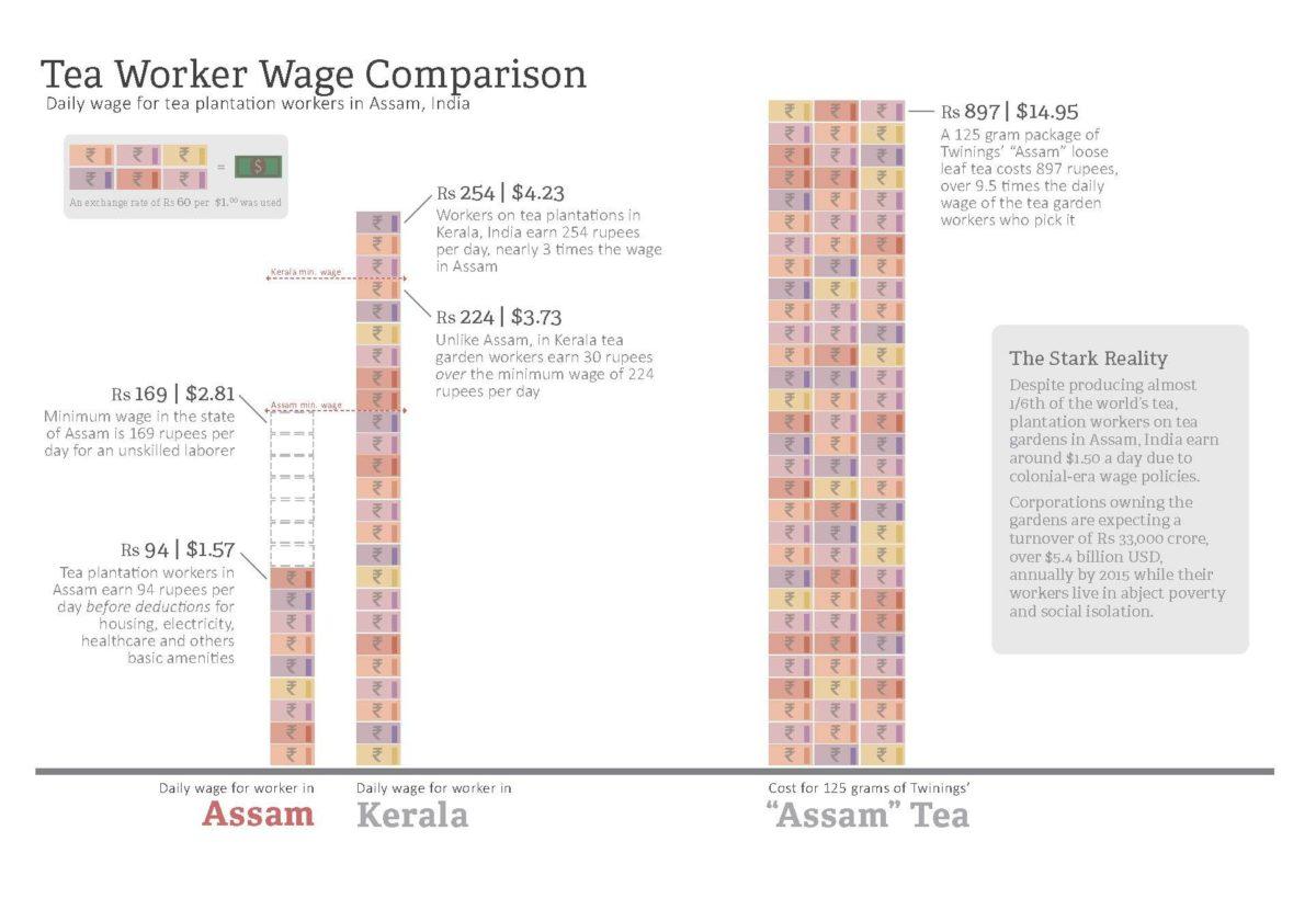 Assam Wage Campaign: Income Comparison | India China Institute