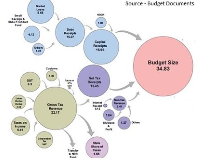 Budget – Revenue & Expenditure Analysis (Part I)