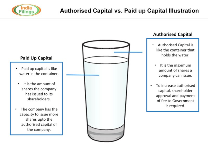Image result for Paid-up Share Capital MEANING