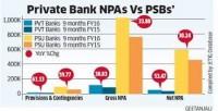 NPAs IN PSB_indianbureaucracy