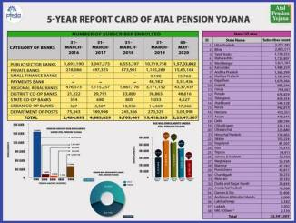 5 Year's of Successful Implementation, Atal Pension Yojana