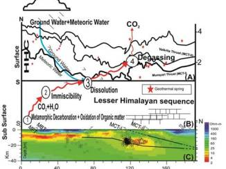Himalayan Geothermal Springs release huge amount of carbon dioxide