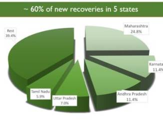 More than 94,000 Recovered More than 94,000 Recovered in last 24 hoursin last 24 hours
