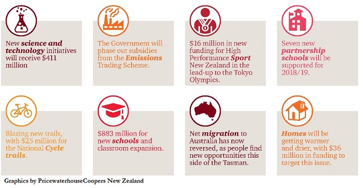 Budget takes National-Budget at a Glance by PwC Web