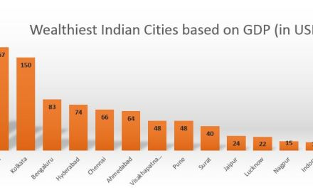 Rank of Indian States in terms of Area